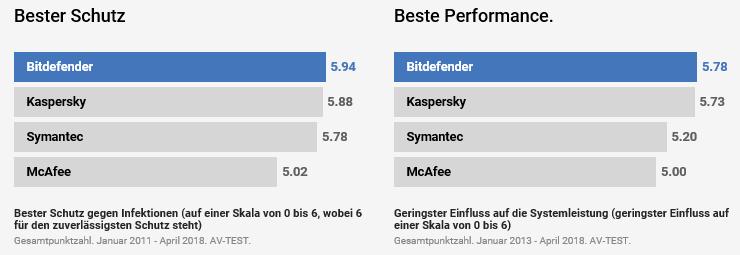 Bitdefender_Sieger